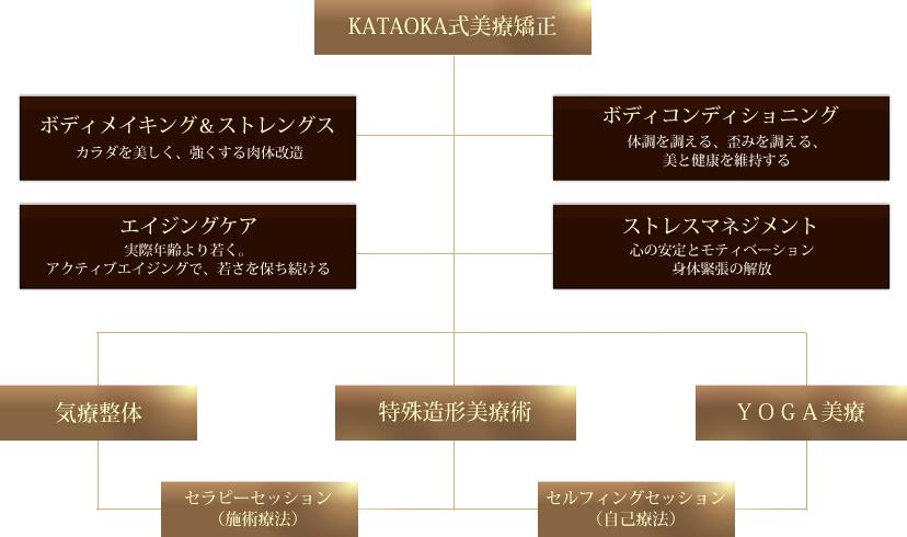 Technique KATAOKA式美療矯正は3つの技法から構成されています
